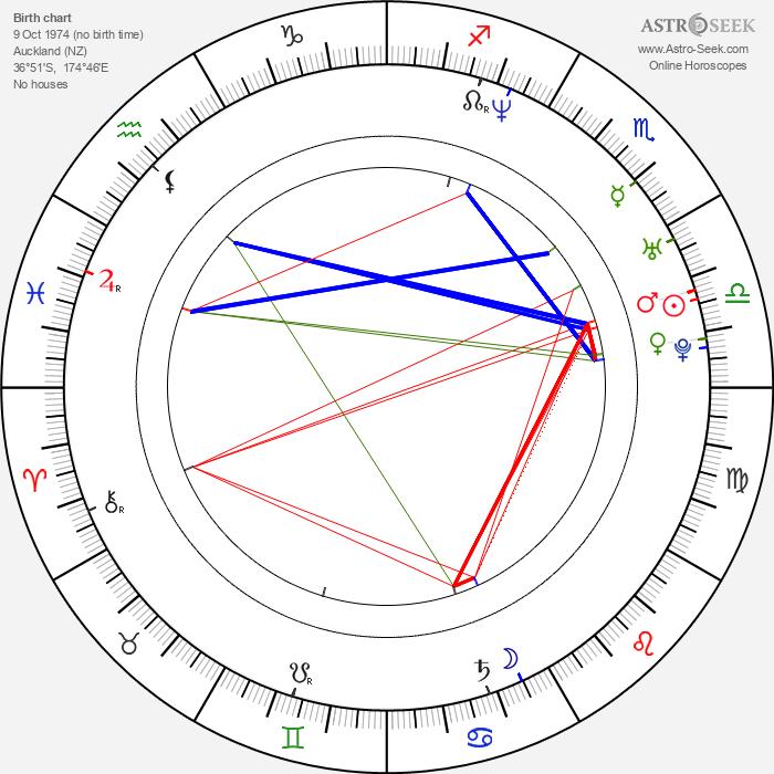 Kieren Hutchison - Astrology Natal Birth Chart