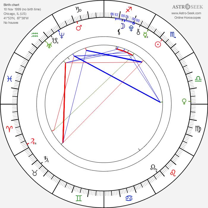 Kiernan Shipka - Astrology Natal Birth Chart