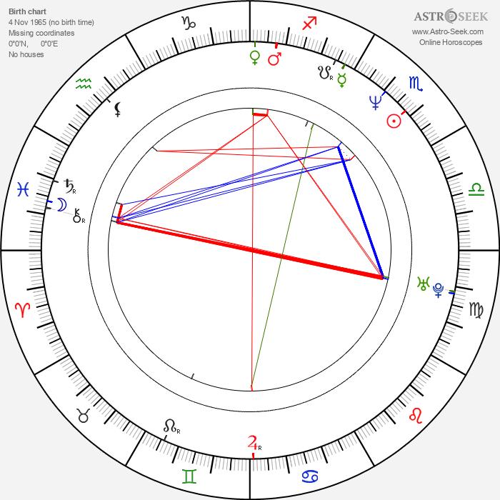 Kiersten Warren - Astrology Natal Birth Chart