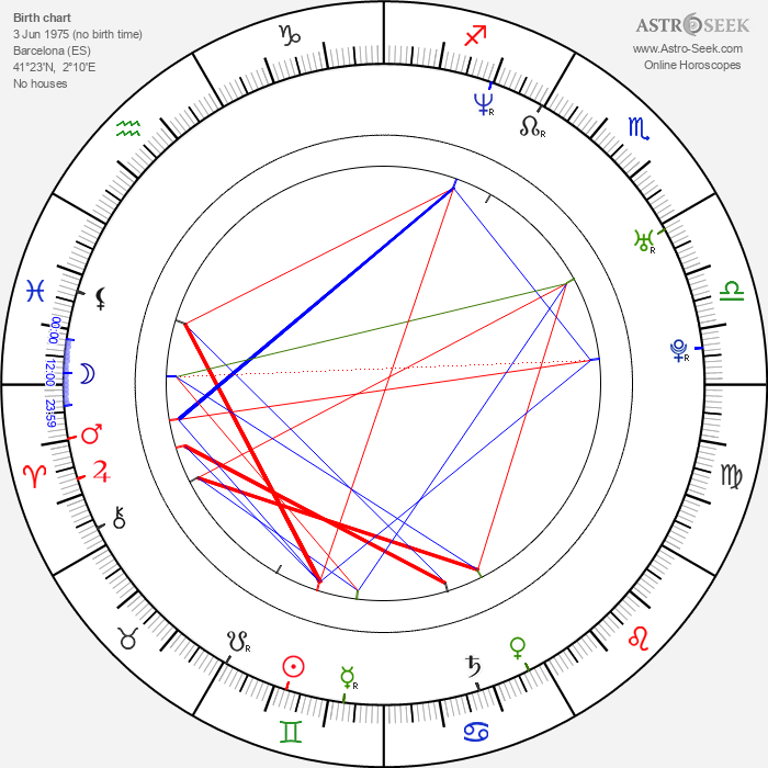 Kike Maíllo - Astrology Natal Birth Chart