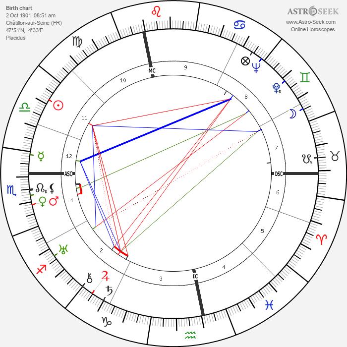 Kiki of Montparnasse - Astrology Natal Birth Chart