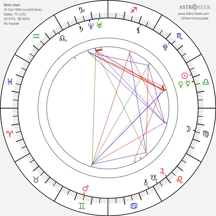 Kiko Mizuhara - Astrology Natal Birth Chart