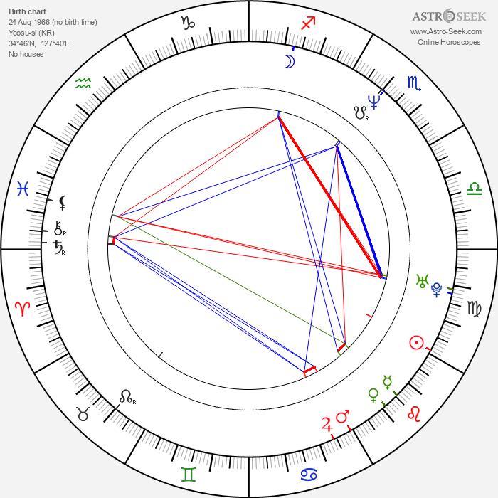 Kil-kang Ahn - Astrology Natal Birth Chart