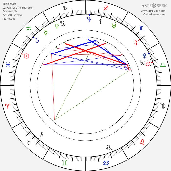 Kim Allen - Astrology Natal Birth Chart
