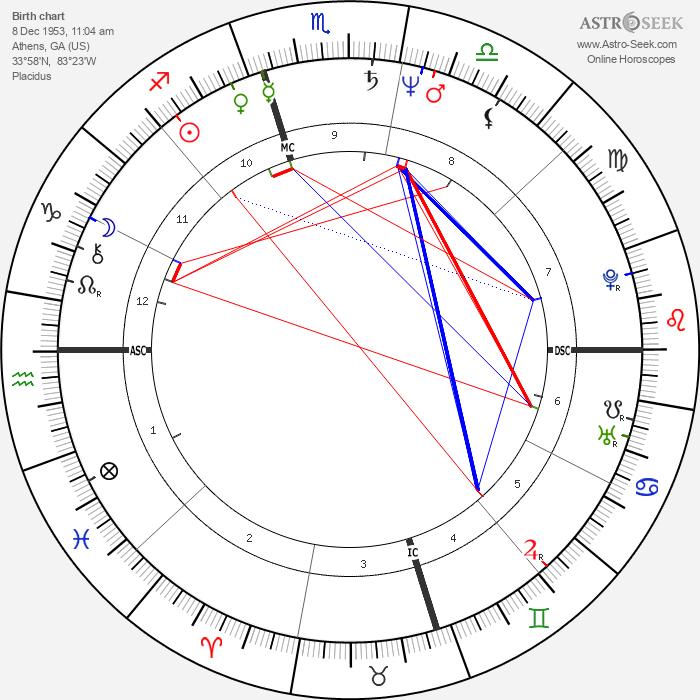 Kim Basinger - Astrology Natal Birth Chart