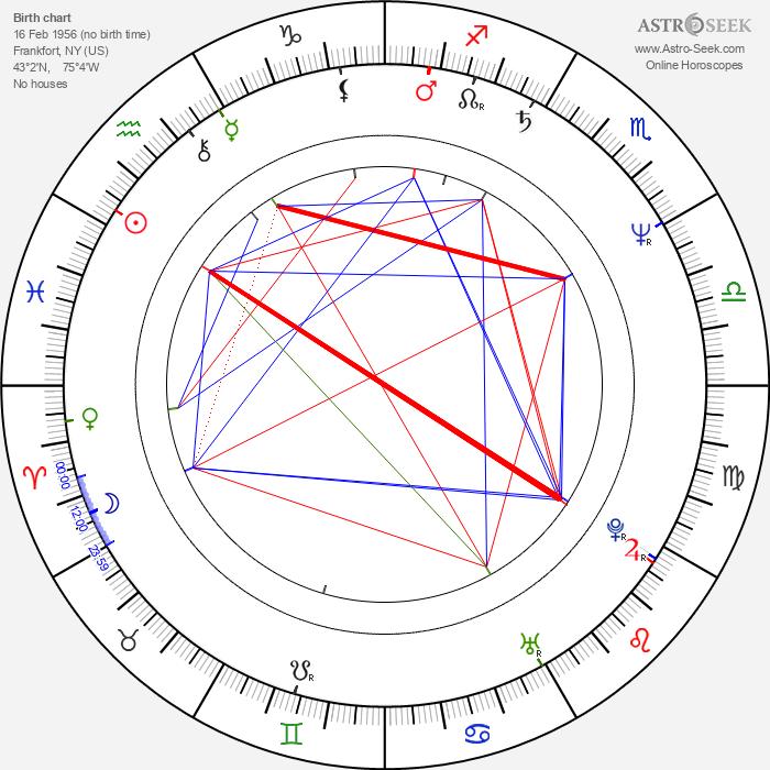 Kim Bass - Astrology Natal Birth Chart