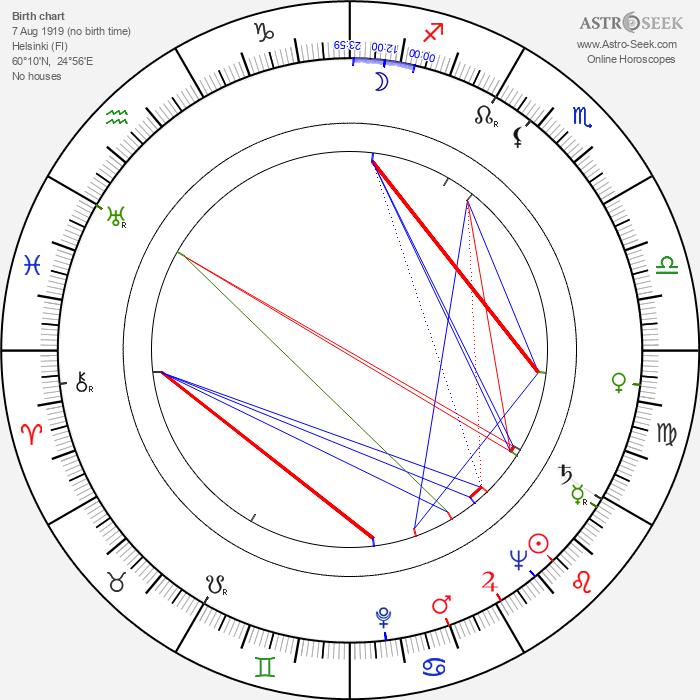 Kim Borg - Astrology Natal Birth Chart