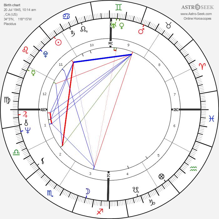 Kim Carnes - Astrology Natal Birth Chart