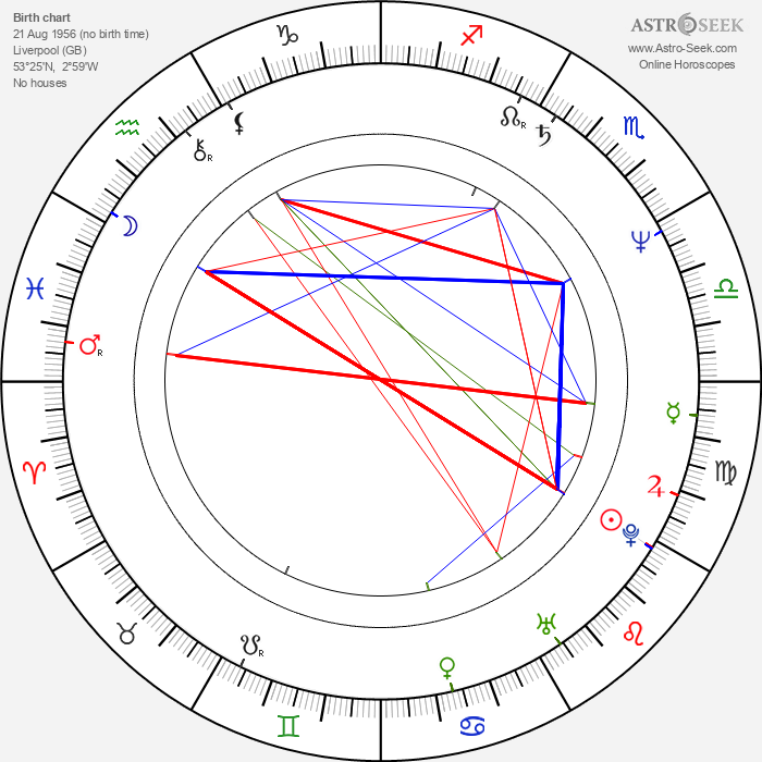 Kim Cattrall - Astrology Natal Birth Chart