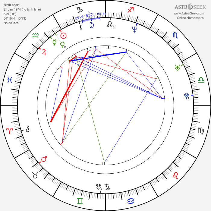 Kim Dotcom - Astrology Natal Birth Chart