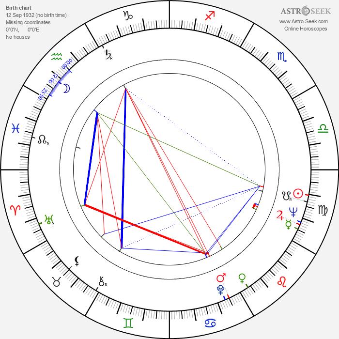 Kim Hamilton - Astrology Natal Birth Chart