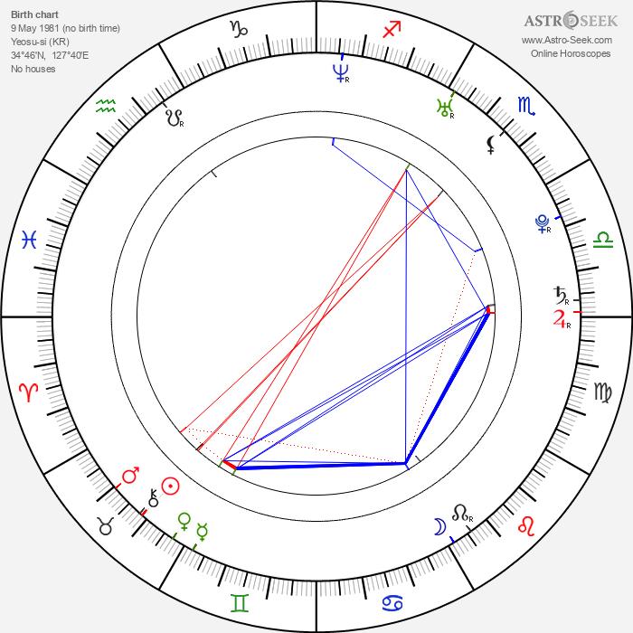 Kim Ji Hoon - Astrology Natal Birth Chart