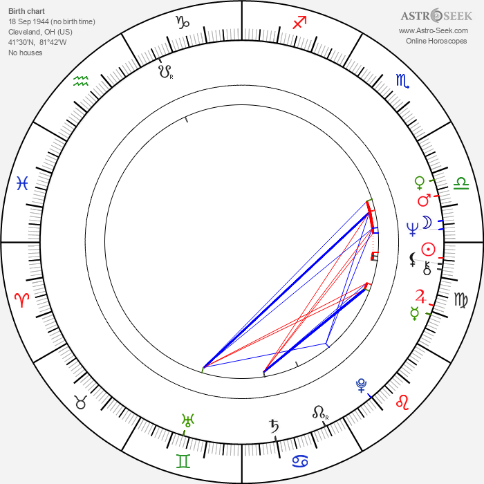 Kim Johnson - Astrology Natal Birth Chart