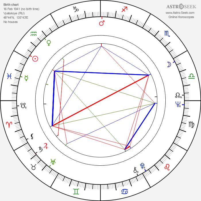 Kim Jong-il - Astrology Natal Birth Chart