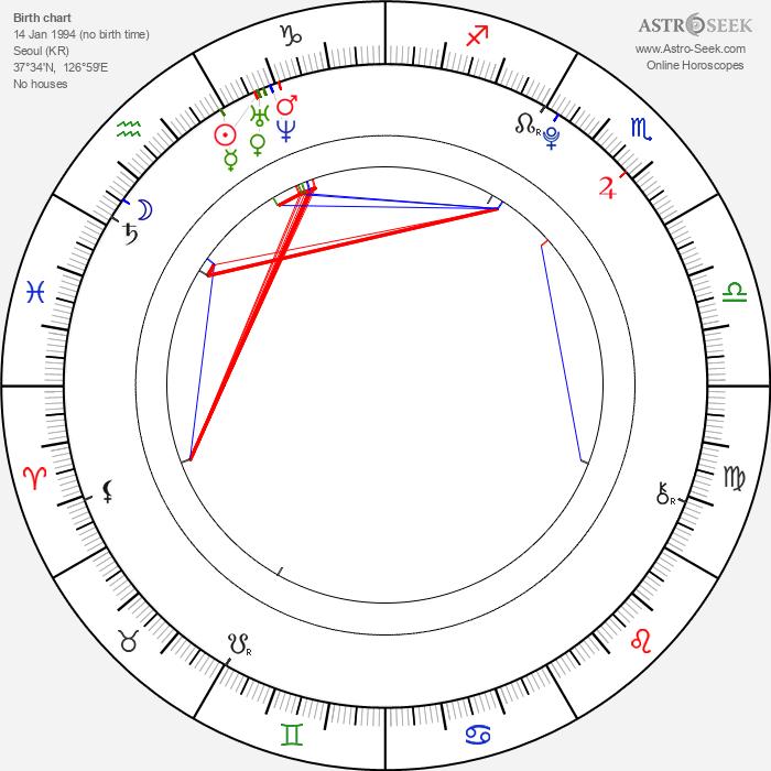 Kim Jong In - Astrology Natal Birth Chart