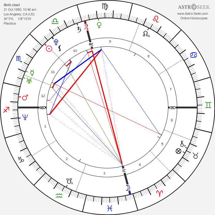 Kim Kardashian - Astrology Natal Birth Chart