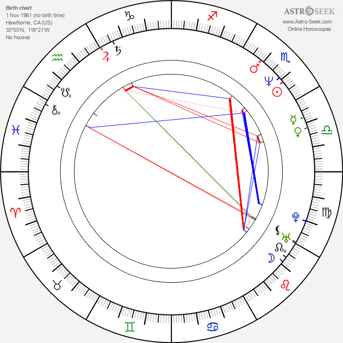 Kim Krizan - Astrology Natal Birth Chart