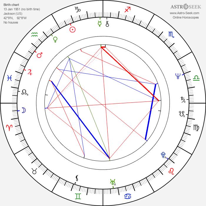 Kim Manners - Astrology Natal Birth Chart