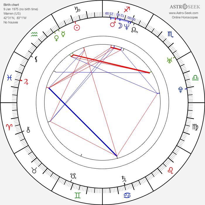 Kim Mathers - Astrology Natal Birth Chart