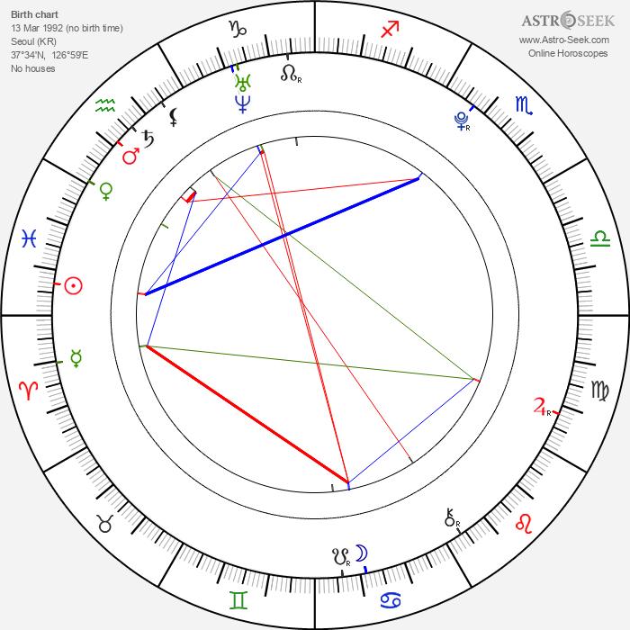 Kim Myung Soo - Astrology Natal Birth Chart