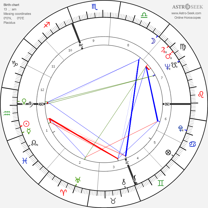 Kim Novak - Astrology Natal Birth Chart