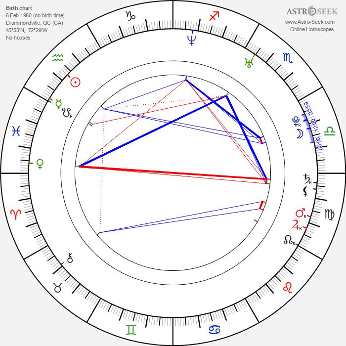 Kim Poirier - Astrology Natal Birth Chart