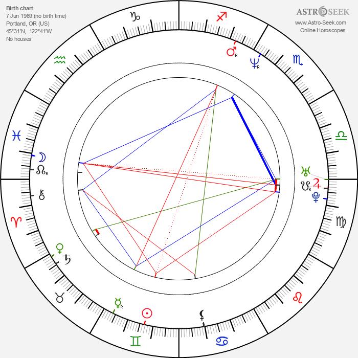 Kim Rhodes - Astrology Natal Birth Chart