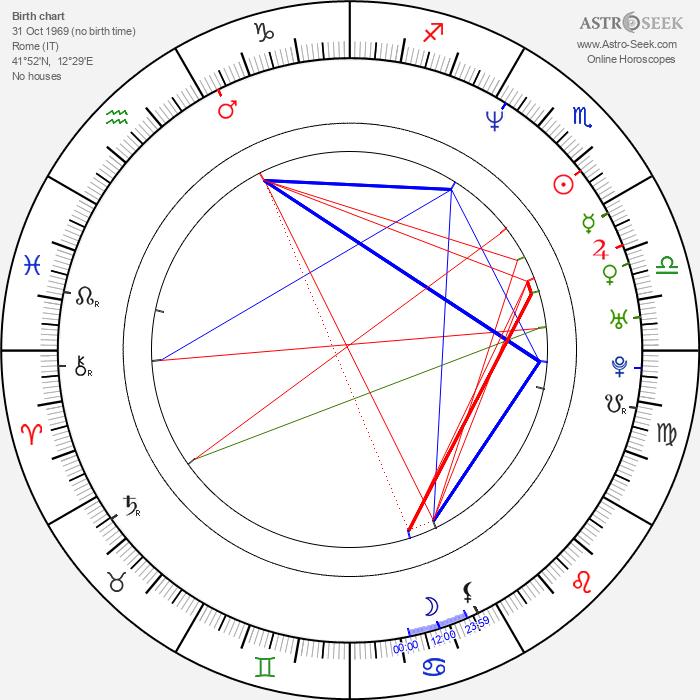 Kim Rossi Stuart - Astrology Natal Birth Chart