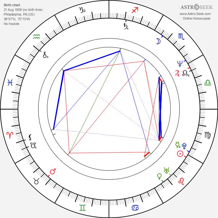 Kim Sledge - Astrology Natal Birth Chart