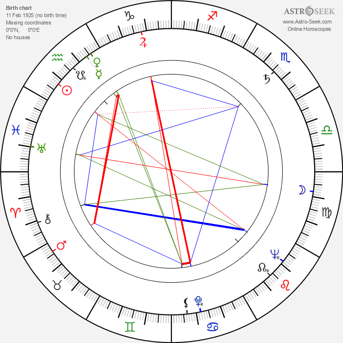 Kim Stanley - Astrology Natal Birth Chart