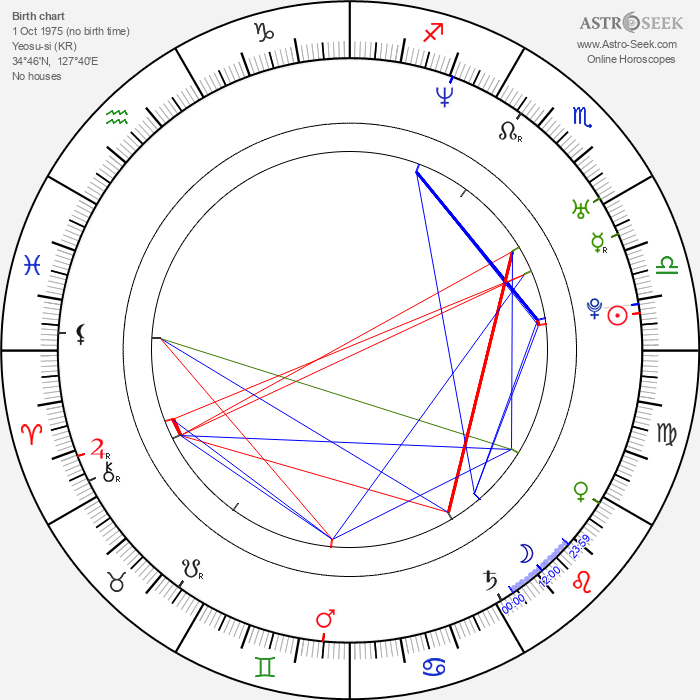Kim Sun Ah - Astrology Natal Birth Chart