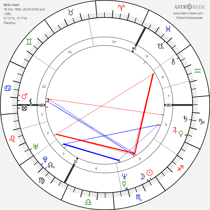 Kim Wilde - Astrology Natal Birth Chart