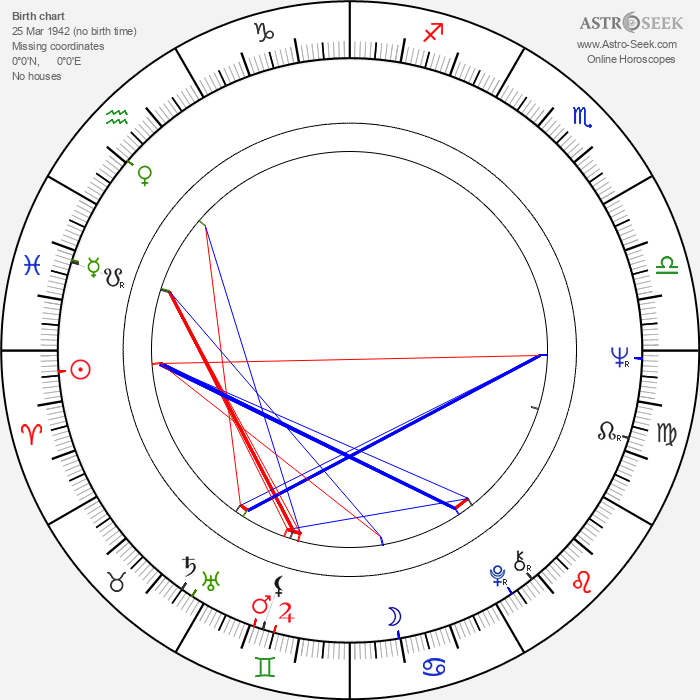 Kim Woodburn - Astrology Natal Birth Chart