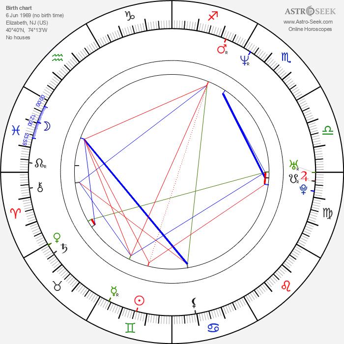 Kim Yates - Astrology Natal Birth Chart