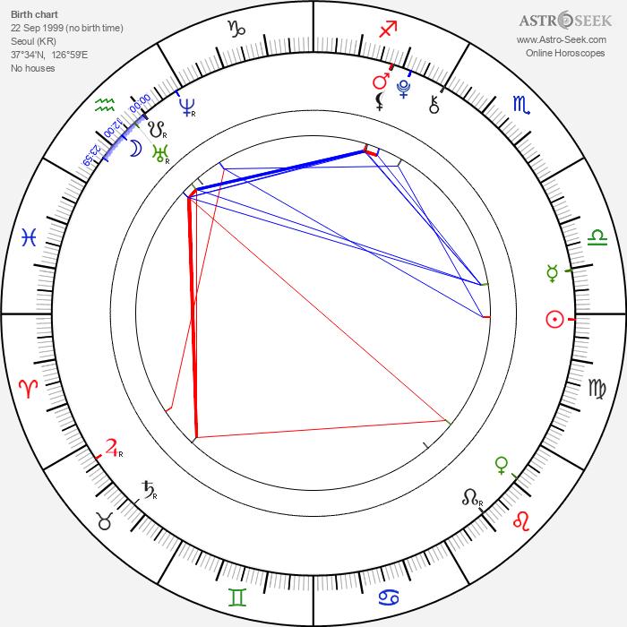 Kim Yoo-jung - Astrology Natal Birth Chart