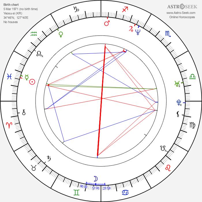 Kim Young-Sun - Astrology Natal Birth Chart