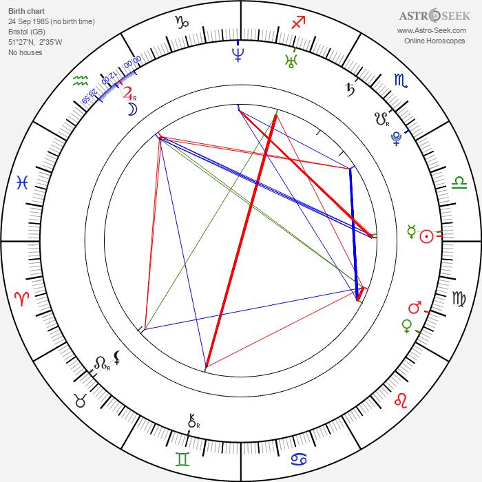 Kimberley Nixon - Astrology Natal Birth Chart