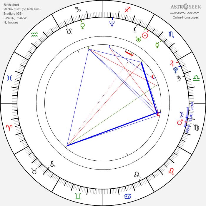 Kimberley Walsh - Astrology Natal Birth Chart