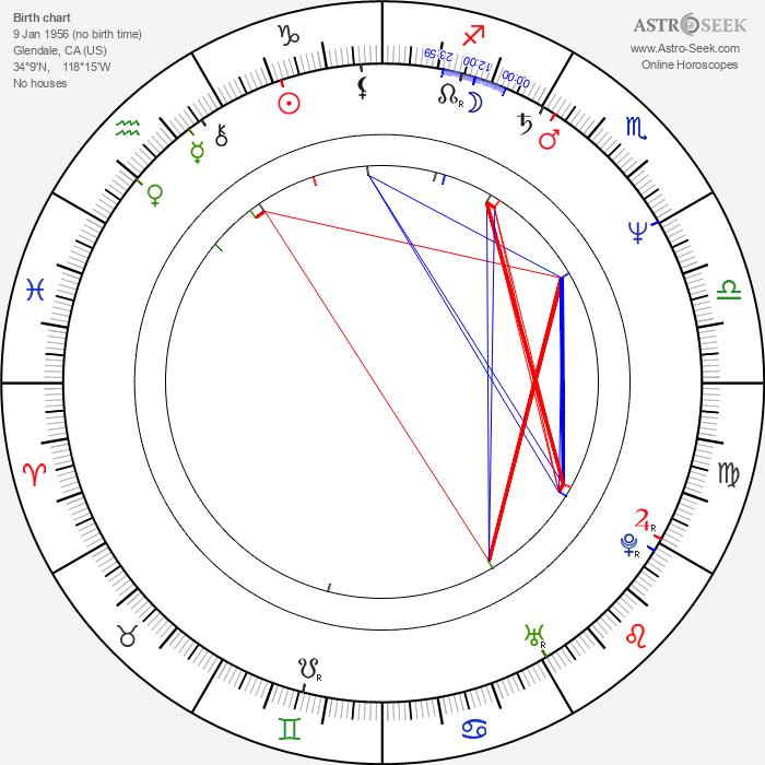 Kimberly Beck - Astrology Natal Birth Chart