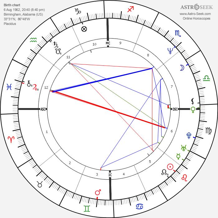 Kimberly Hefner - Astrology Natal Birth Chart