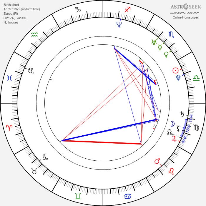 Kimi Räikkönen - Astrology Natal Birth Chart