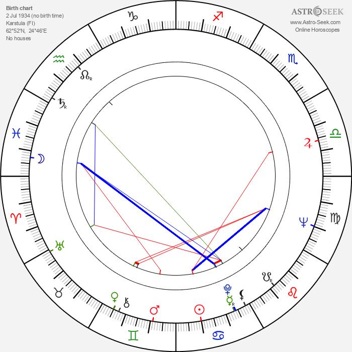Kimmo Chydenius - Astrology Natal Birth Chart