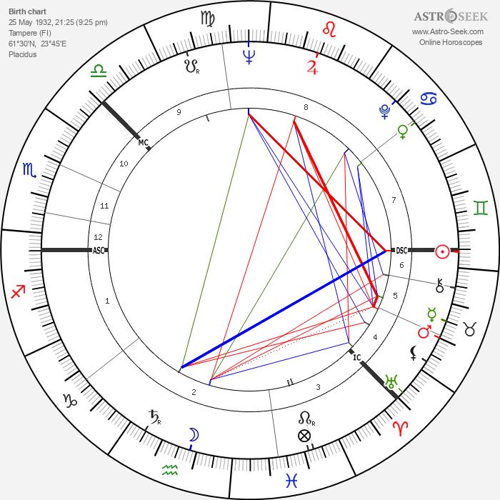 Kimmo Kaivanto - Astrology Natal Birth Chart