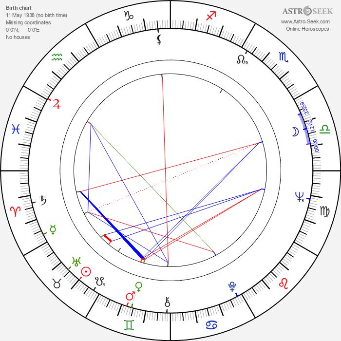 Kimmo Simula - Astrology Natal Birth Chart