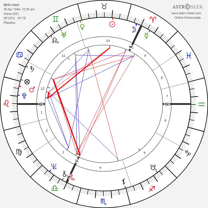 King Carl XVI Gustaf - Astrology Natal Birth Chart