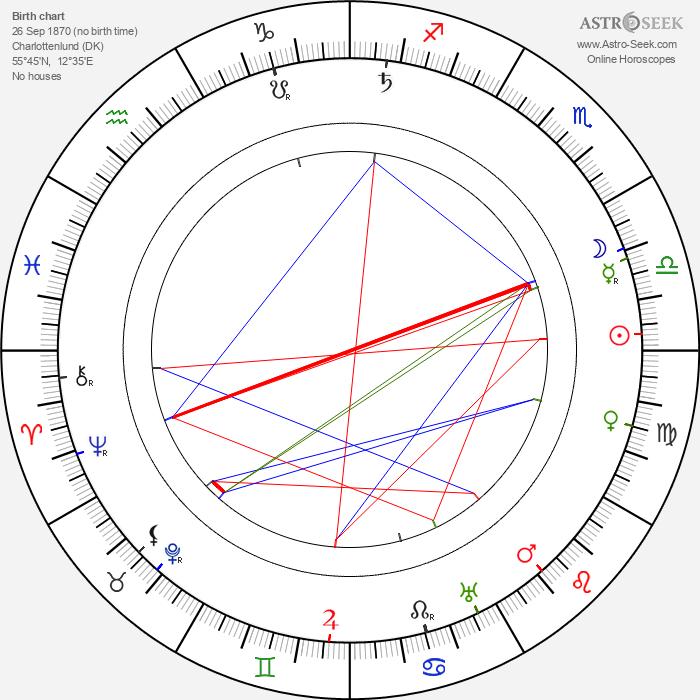 King Christian X - Astrology Natal Birth Chart