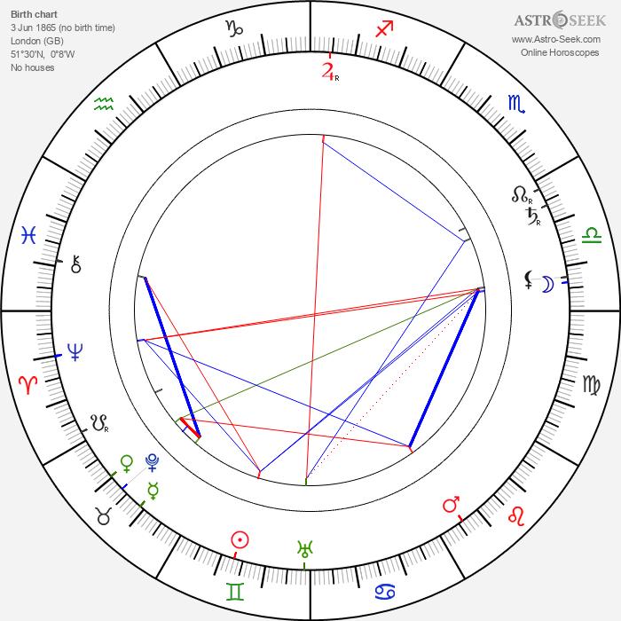 King George V - Astrology Natal Birth Chart