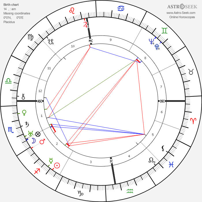 King George VI - Astrology Natal Birth Chart