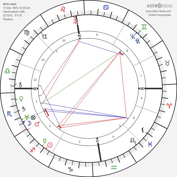 King George VI - Astrology Natal Birth Chart