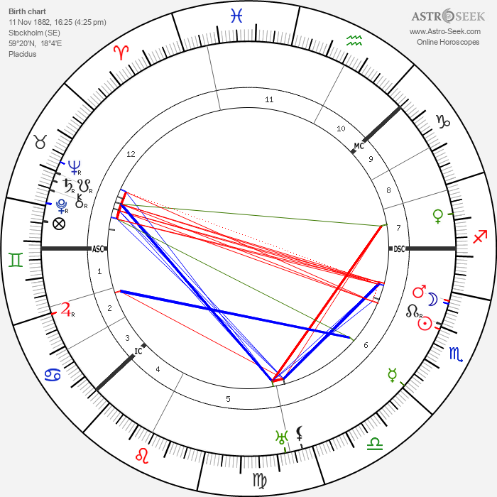 King Gustaf VI Adolf - Astrology Natal Birth Chart